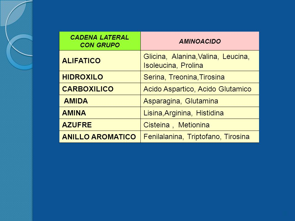 CADENA LATERAL CON GRUPO AMINOACIDO ALIFATICO Glicina, Alanina,Valina, Leucina, Isoleucina, Prolina HIDROXILO Serina, Treonina,Tirosina CARBOXILICO Acido Aspartico, Acido Glutamico AMIDA Asparagina, Glutamina AMINA Lisina,Arginina, Histidina AZUFRE Cisteina, Metionina ANILLO AROMATICO Fenilalanina, Triptofano, Tirosina 5