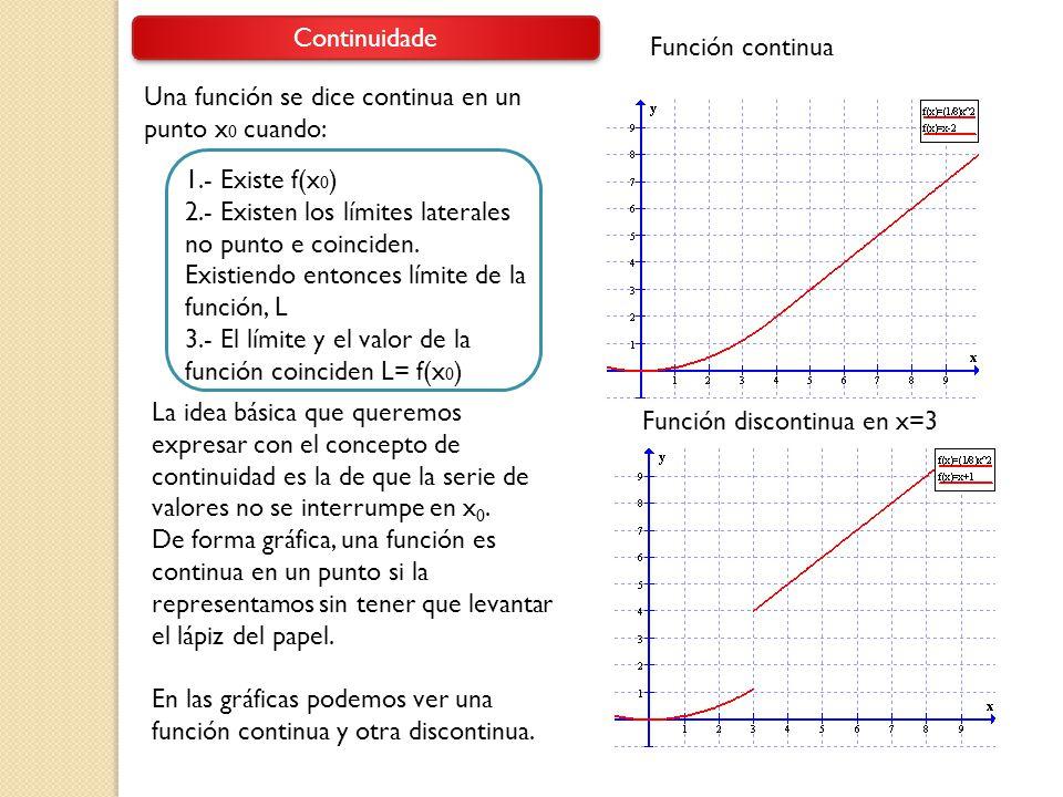 Continuidade Una función se dice continua en un punto x 0 cuando: La idea básica que queremos expresar con el concepto de continuidad es la de que la