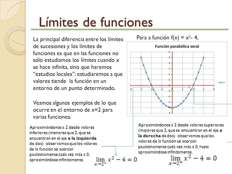 Límites de funciones La principal diferencia entre los límites de sucesiones y los límites de funciones es que en las funciones no sólo estudiamos los