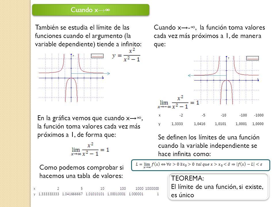También se estudia el límite de las funciones cuando el argumento (la variable dependiente) tiende a infinito: En la gráfica vemos que cuando x, la fu
