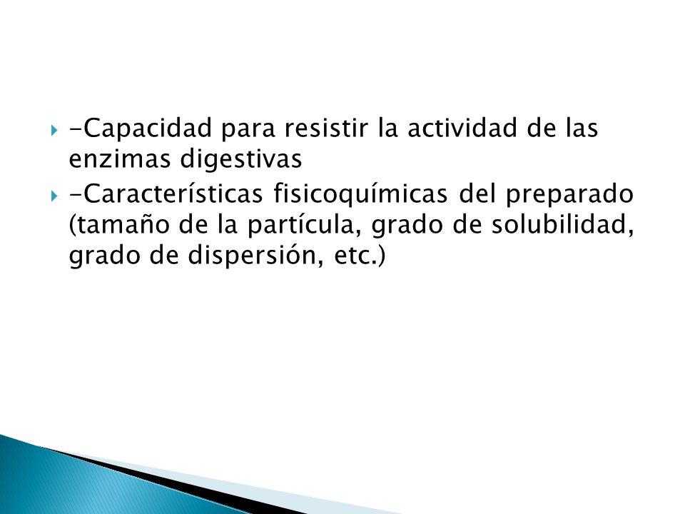 -Capacidad para resistir la actividad de las enzimas digestivas -Características fisicoquímicas del preparado (tamaño de la partícula, grado de solubi