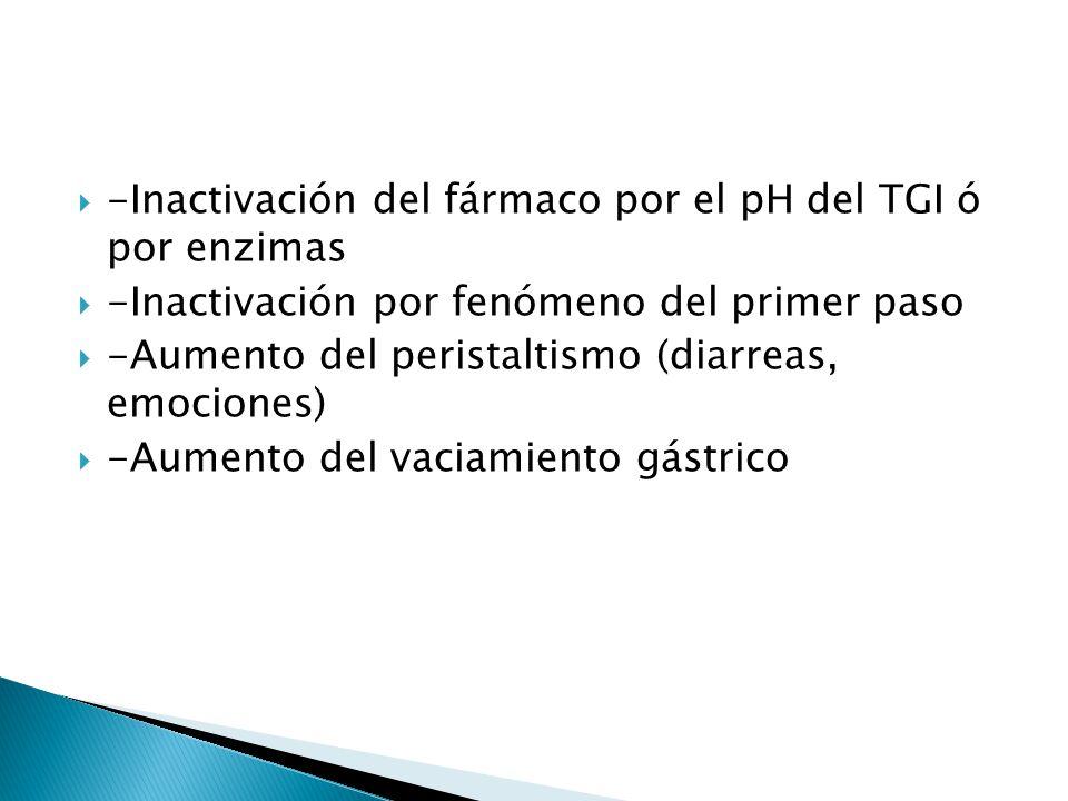 -Inactivación del fármaco por el pH del TGI ó por enzimas -Inactivación por fenómeno del primer paso -Aumento del peristaltismo (diarreas, emociones)