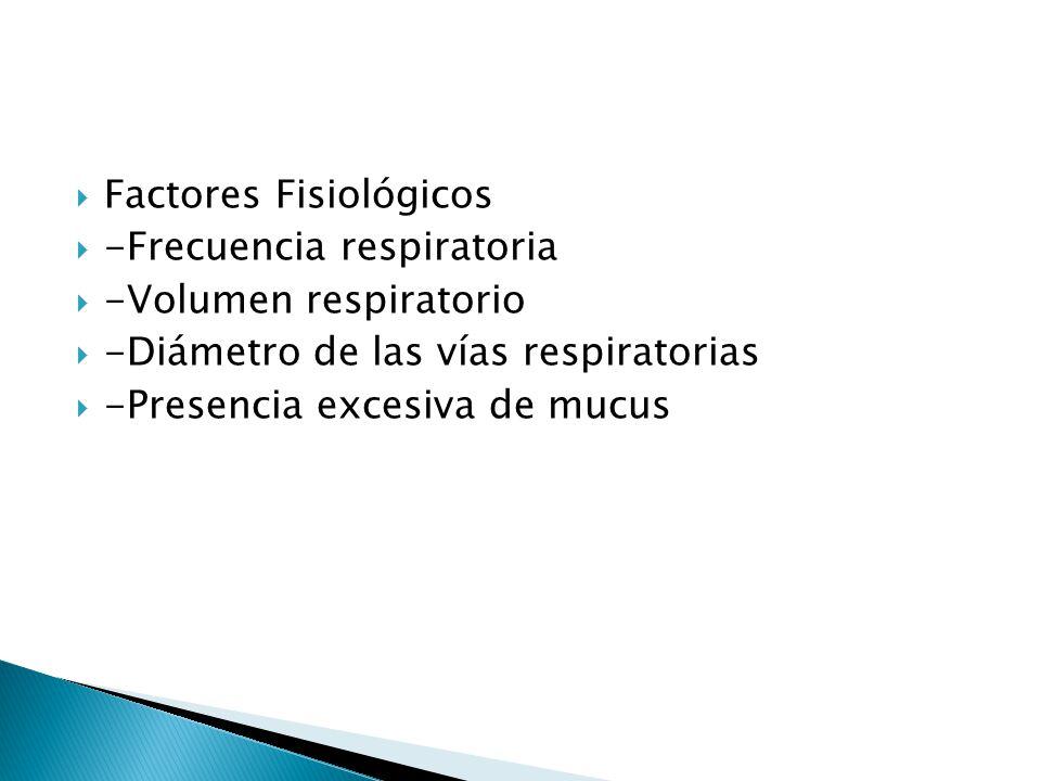 Factores Fisiológicos -Frecuencia respiratoria -Volumen respiratorio -Diámetro de las vías respiratorias -Presencia excesiva de mucus