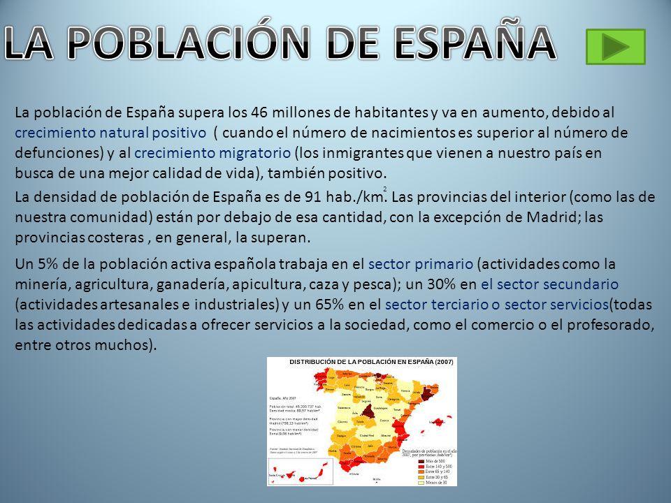 La población de España supera los 46 millones de habitantes y va en aumento, debido al crecimiento natural positivo ( cuando el número de nacimientos es superior al número de defunciones) y al crecimiento migratorio (los inmigrantes que vienen a nuestro país en busca de una mejor calidad de vida), también positivo.