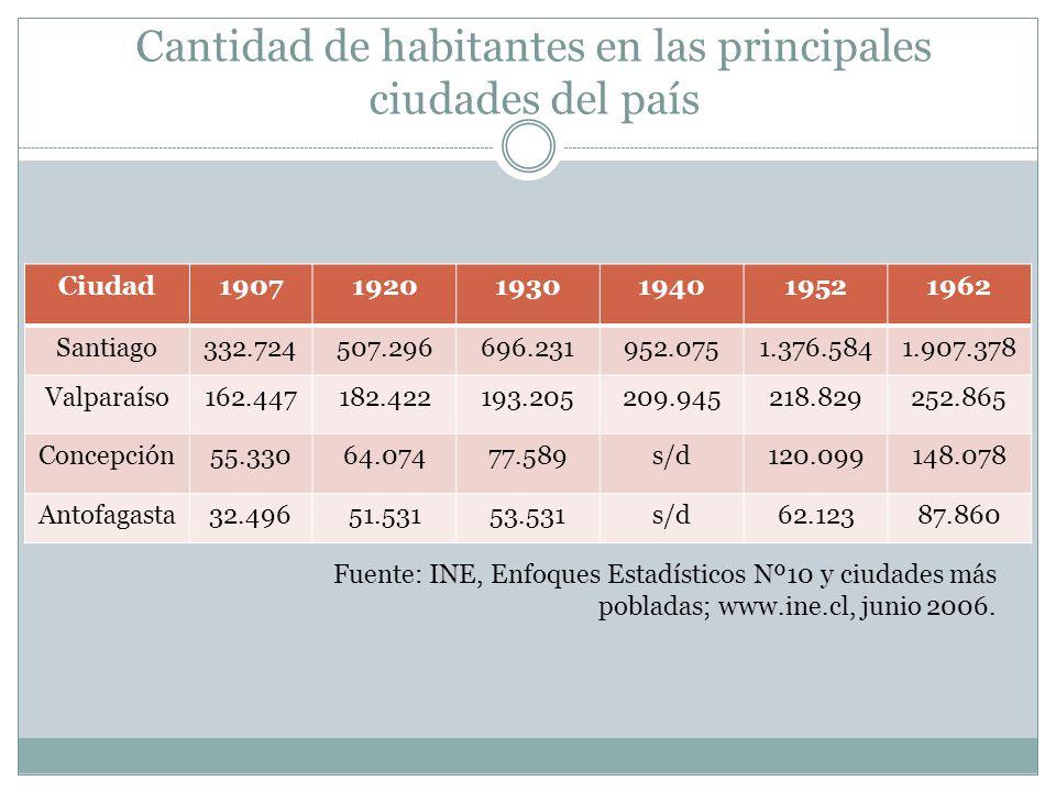 Cantidad de habitantes en las principales ciudades del país Ciudad190719201930194019521962 Santiago332.724507.296696.231952.0751.376.5841.907.378 Valp
