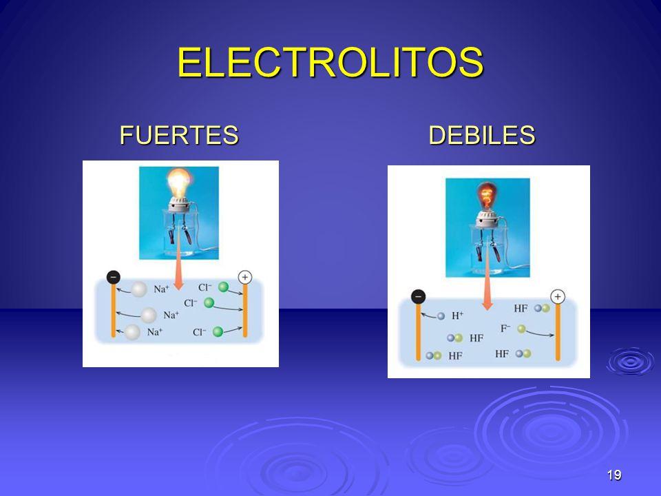 ELECTROLITOS FUERTESDEBILES 19