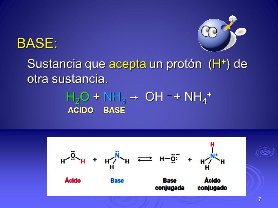 BASE: Sustancia que acepta un protón (H + ) de otra sustancia. H 2 O + NH 3 OH – + NH 4 + ACIDO BASE ACIDO BASE 7