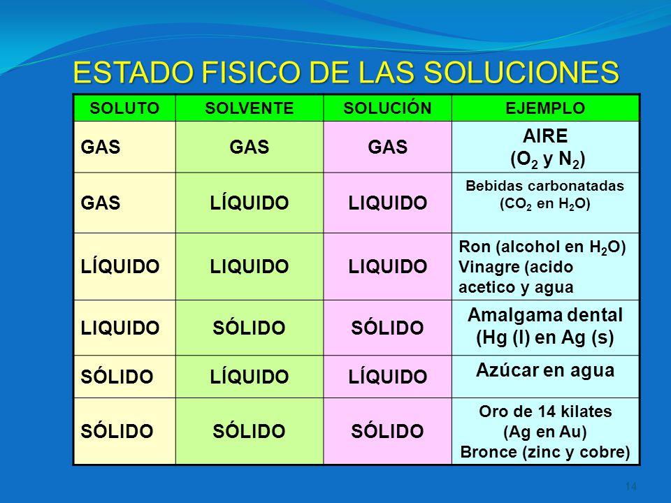 SOLUTOSOLVENTESOLUCIÓNEJEMPLO GAS AIRE (O 2 y N 2 ) GASLÍQUIDOLIQUIDO Bebidas carbonatadas (CO 2 en H 2 O) LÍQUIDOLIQUIDO Ron (alcohol en H 2 O) Vinag