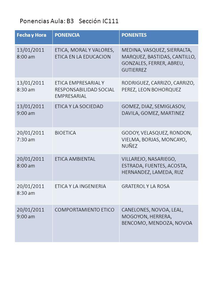 Fecha y HoraPONENCIAPONENTES 13/01/2011 8:00 am ETICA, MORAL Y VALORES, ETICA EN LA EDUCACION MEDINA, VASQUEZ, SIERRALTA, MARQUEZ, BASTIDAS, CANTILLO, GONZALES, FERRER, ABREU, GUTIERREZ 13/01/2011 8:30 am ETICA EMPRESARIAL Y RESPONSABILIDAD SOCIAL EMPRESARIAL RODRIGUEZ, CARRIZO, CARRIZO, PEREZ, LEON BOHORQUEZ 13/01/2011 9:00 am ETICA Y LA SOCIEDADGOMEZ, DIAZ, SEMIGLASOV, DAVILA, GOMEZ, MARTINEZ 20/01/2011 7:30 am BIOETICAGODOY, VELASQUEZ, RONDON, VIELMA, BORJAS, MONCAYO, NUÑEZ 20/01/2011 8:00 am ETICA AMBIENTALVILLAREJO, NASARIEGO, ESTRADA, FUENTES, ACOSTA, HERNANDEZ, LAMEDA, RUZ 20/01/2011 8:30 am ETICA Y LA INGENIERIAGRATEROL Y LA ROSA 20/01/2011 9:00 am COMPORTAMIENTO ETICOCANELONES, NOVOA, LEAL, MOGOYON, HERRERA, BENCOMO, MENDOZA, NOVOA Ponencias Aula: B3 Sección IC111