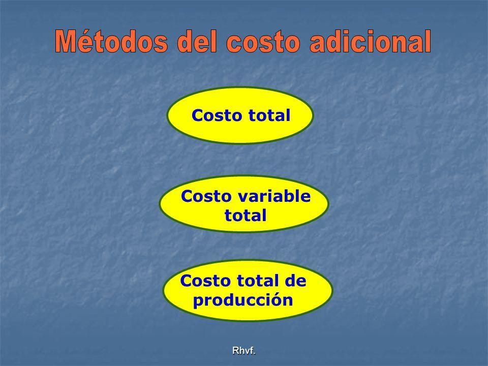 Rhvf. Costo total Costo variable total Costo total de producción