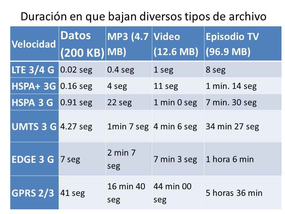 Duración en que bajan diversos tipos de archivo Velocidad Datos (200 KB) MP3 (4.7 MB) Video (12.6 MB) Episodio TV (96.9 MB) LTE 3/4 G 0.02 seg0.4 seg1