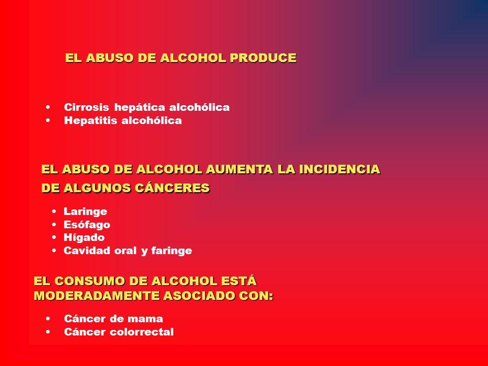 EL ABUSO DE ALCOHOL AUMENTA LA INCIDENCIA DE ALGUNOS CÁNCERES Laringe Esófago Hígado Cavidad oral y faringe EL CONSUMO DE ALCOHOL ESTÁ MODERADAMENTE A