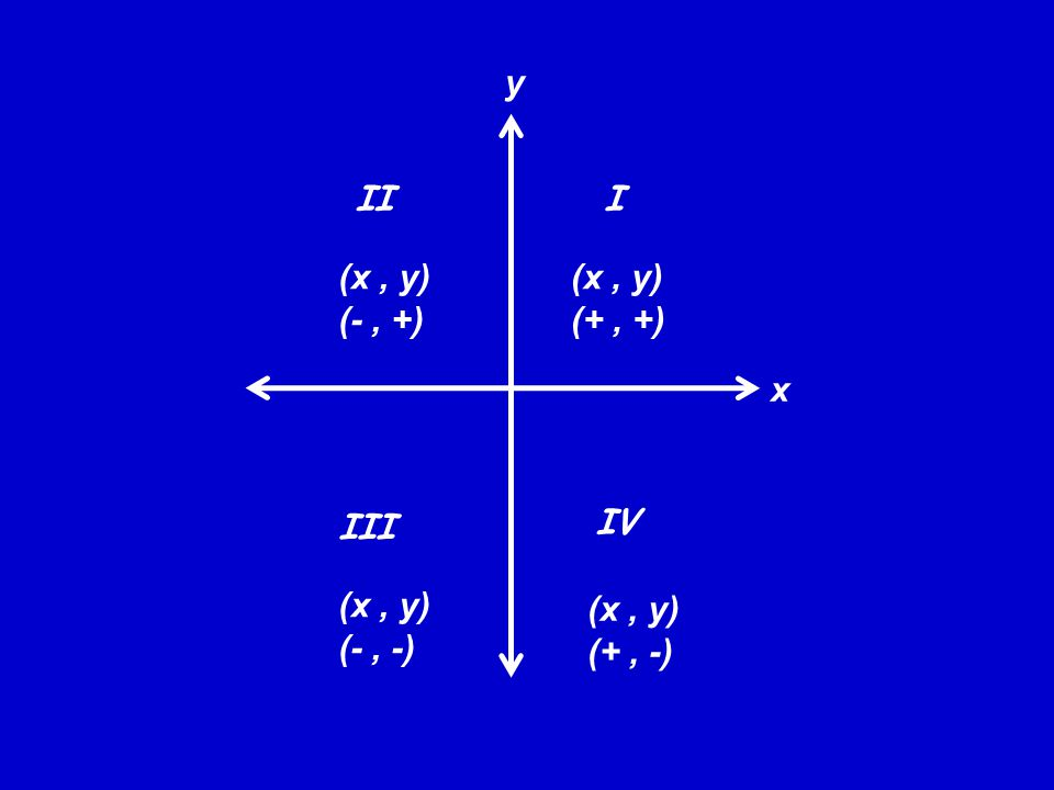 III III IV (x, y) (-, +) (x, y) (+, +) (x, y) (-, -) (x, y) (+, -) x y