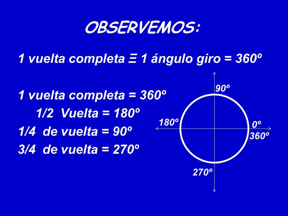 OBSERVEMOS: 1 vuelta completa Ξ 1 ángulo giro = 360º 1 vuelta completa = 360º 1/2 Vuelta = 180º 1/4 de vuelta = 90º 3/4 de vuelta = 270º 0º 90º 180º 2