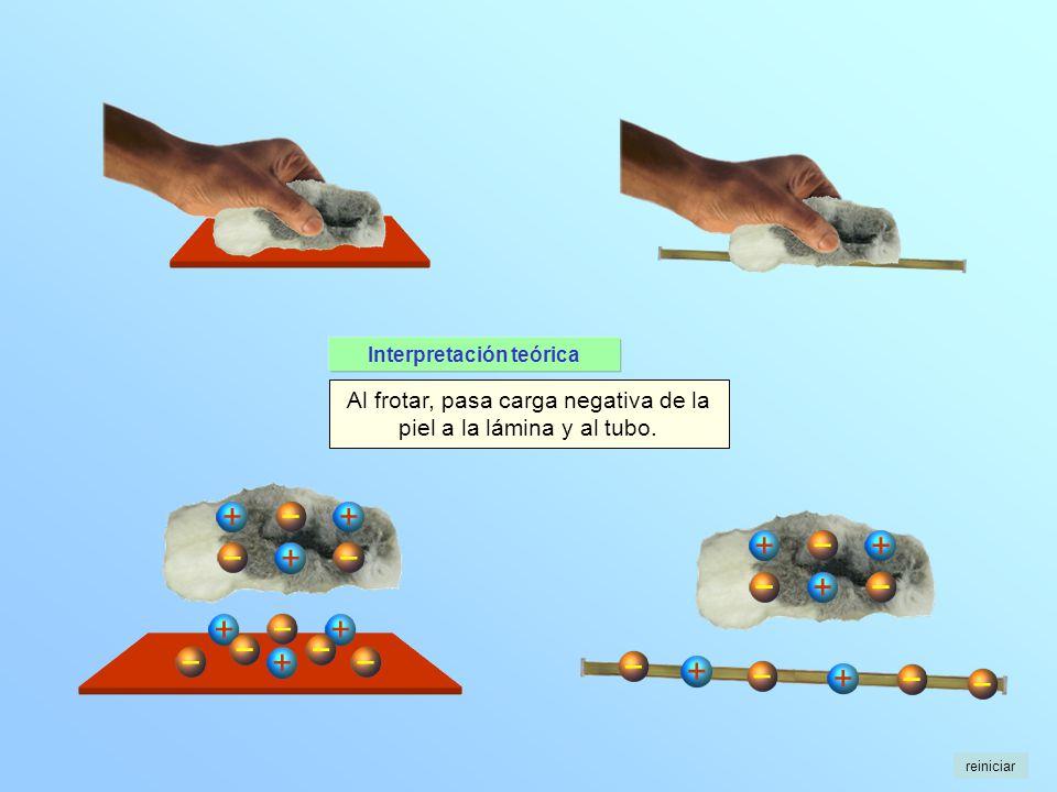 + + + + + + Al frotar, pasa carga negativa de la piel a la lámina y al tubo. + + + + + reiniciar Interpretación teórica