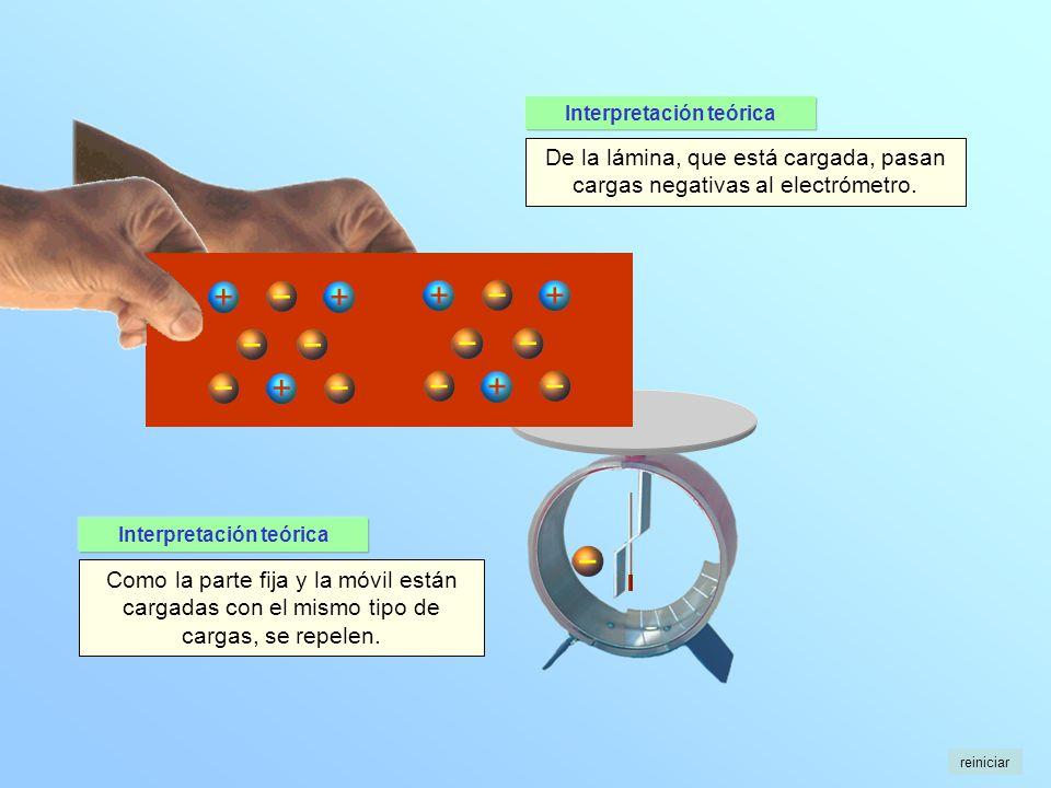 De la lámina, que está cargada, pasan cargas negativas al electrómetro. Como la parte fija y la móvil están cargadas con el mismo tipo de cargas, se r