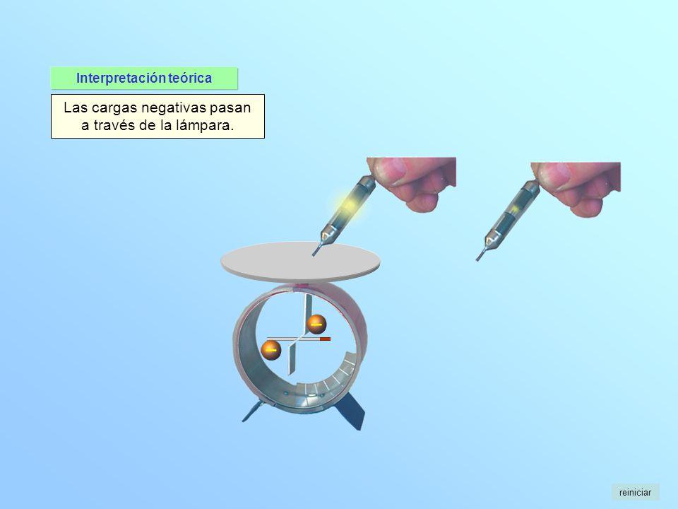 Las cargas negativas pasan a través de la lámpara. reiniciar Interpretación teórica