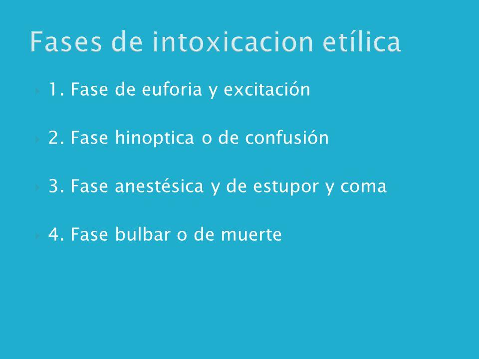 Fases de intoxicacion etílica 1.Fase de euforia y excitación 2.
