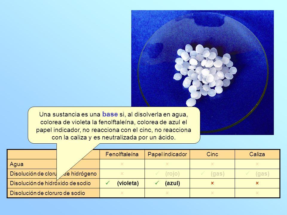 FenolftaleínaPapel indicadorCincCaliza Agua Disolución de cloruro de hidrógeno (rojo) (gas) Disolución de hidróxido de sodio (violeta) (azul) Disoluci