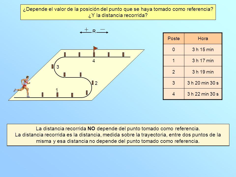 El valor de la posición SÍ depende del punto tomado como referencia. La posición es la distancia, medida sobre la trayectoria, desde el punto tomado c