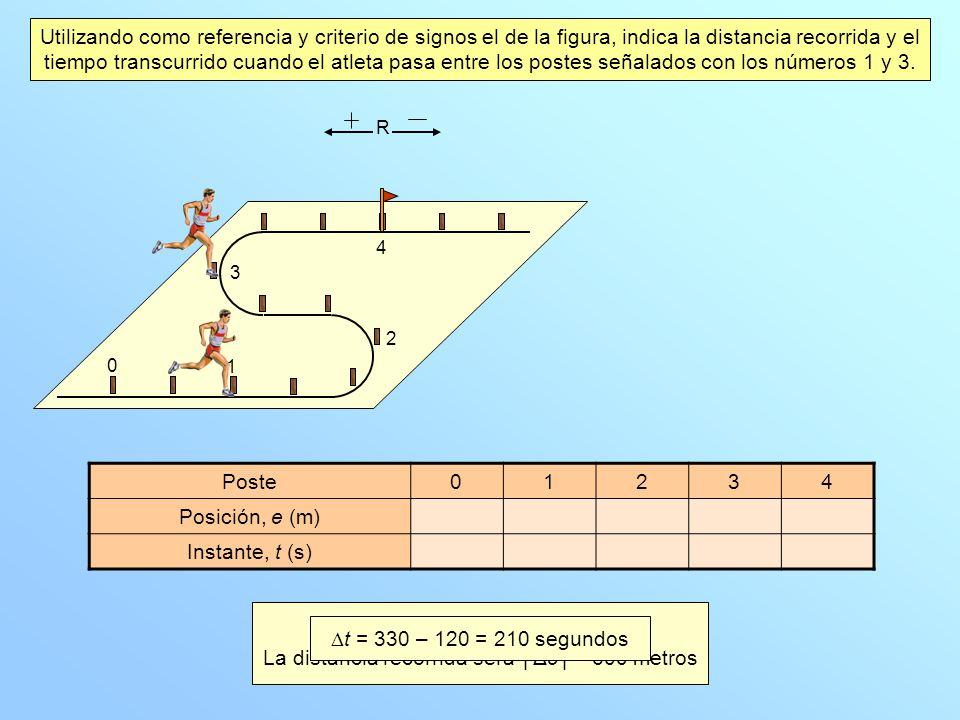 1 2 0 3 4 Poste01234 Posición, e (m)900300 Instante, t (s)120330 Utilizando como referencia y criterio de signos el de la figura, indica la distancia