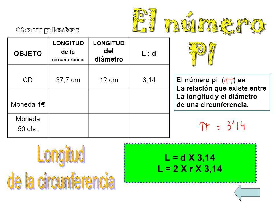 OBJETO LONGITUD de la circunferencia LONGITUD del diámetro L : d CD37,7 cm12 cm3,14 Moneda 1 Moneda 50 cts. El número pi ( ) es La relación que existe