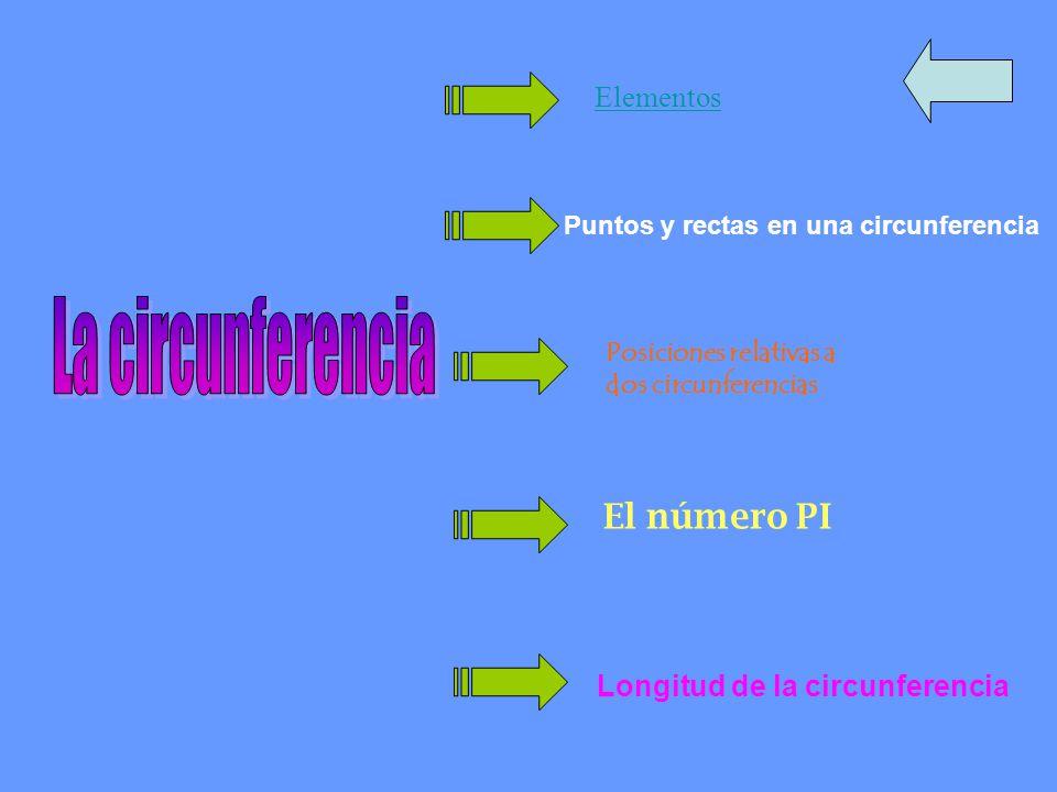 Elementos Puntos y rectas en una circunferencia Posiciones relativas a dos circunferencias El número PI Longitud de la circunferencia