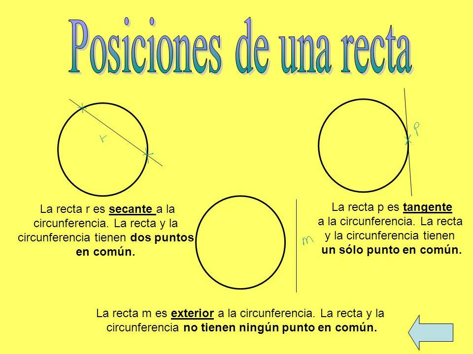 La recta r es secante a la circunferencia. La recta y la circunferencia tienen dos puntos en común. La recta p es tangente a la circunferencia. La rec
