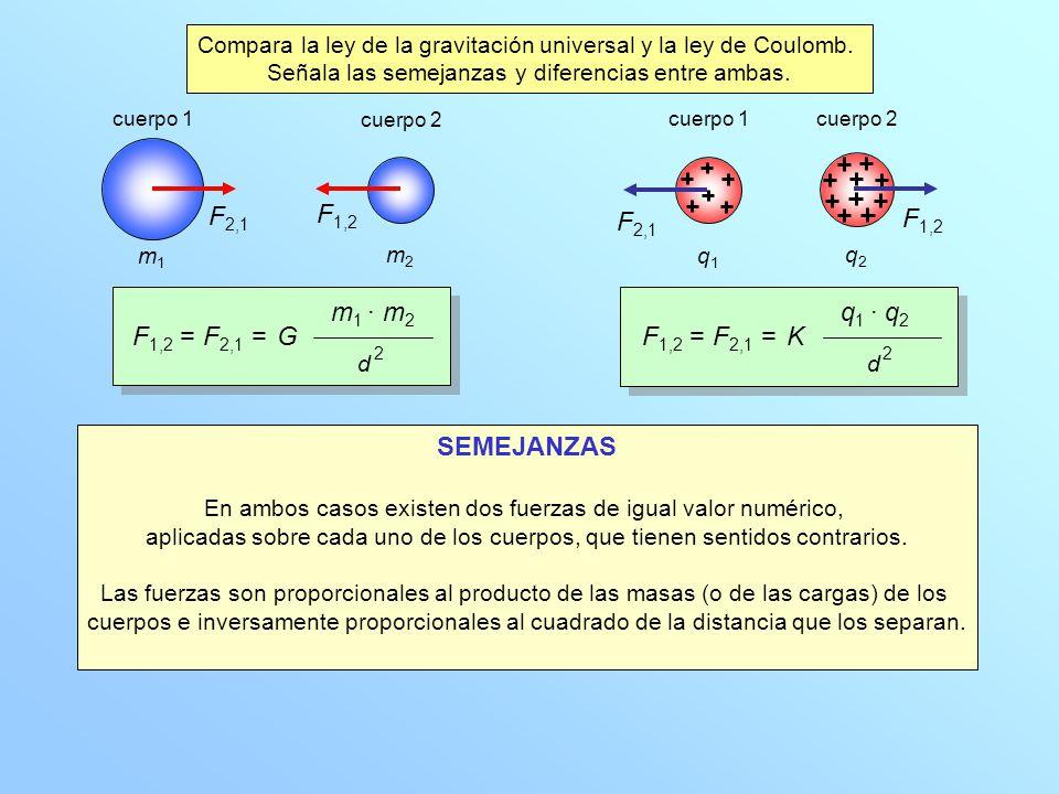 m1m1 m2m2 F 2,1 F 1,2 cuerpo 1 cuerpo 2 F 1,2 = F 2,1 = m 1 · m 2 d 2 G SEMEJANZAS En ambos casos existen dos fuerzas de igual valor numérico, aplicad