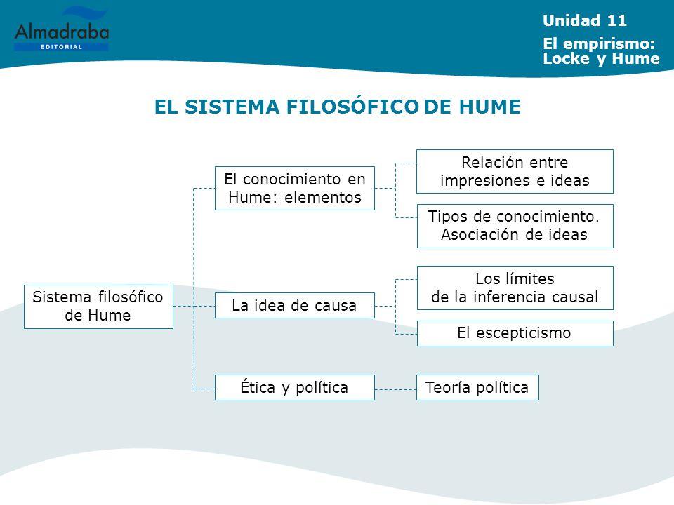 EL SISTEMA FILOSÓFICO DE HUME Unidad 11 El empirismo: Locke y Hume Sistema filosófico de Hume El conocimiento en Hume: elementos La idea de causa Rela