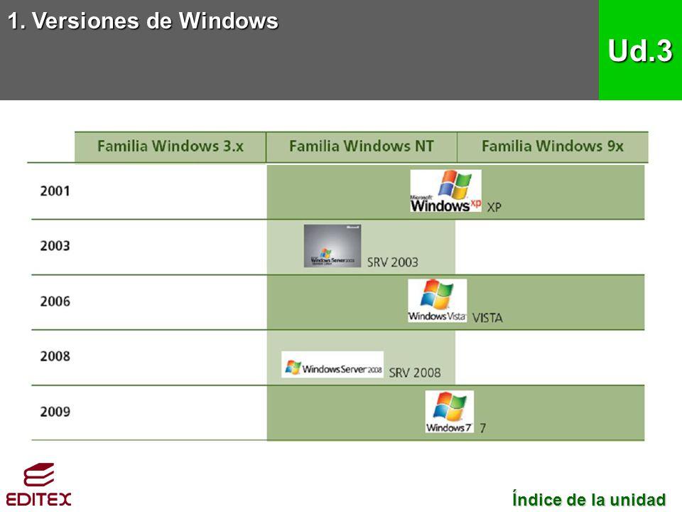 1. Versiones de Windows Ud.3 Índice de la unidad Índice de la unidad