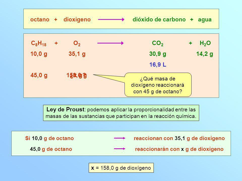 158,0 g 30,9 g C 8 H 18 O2O2 CO 2 octanodioxígenodióxido de carbono + agua + + 10,0 g35,1 g14,2 g 16,9 L ¿Qué volumen de dióxido de carbono, en las mismas condiciones, se obtendrá al quemar 45 g de octano.