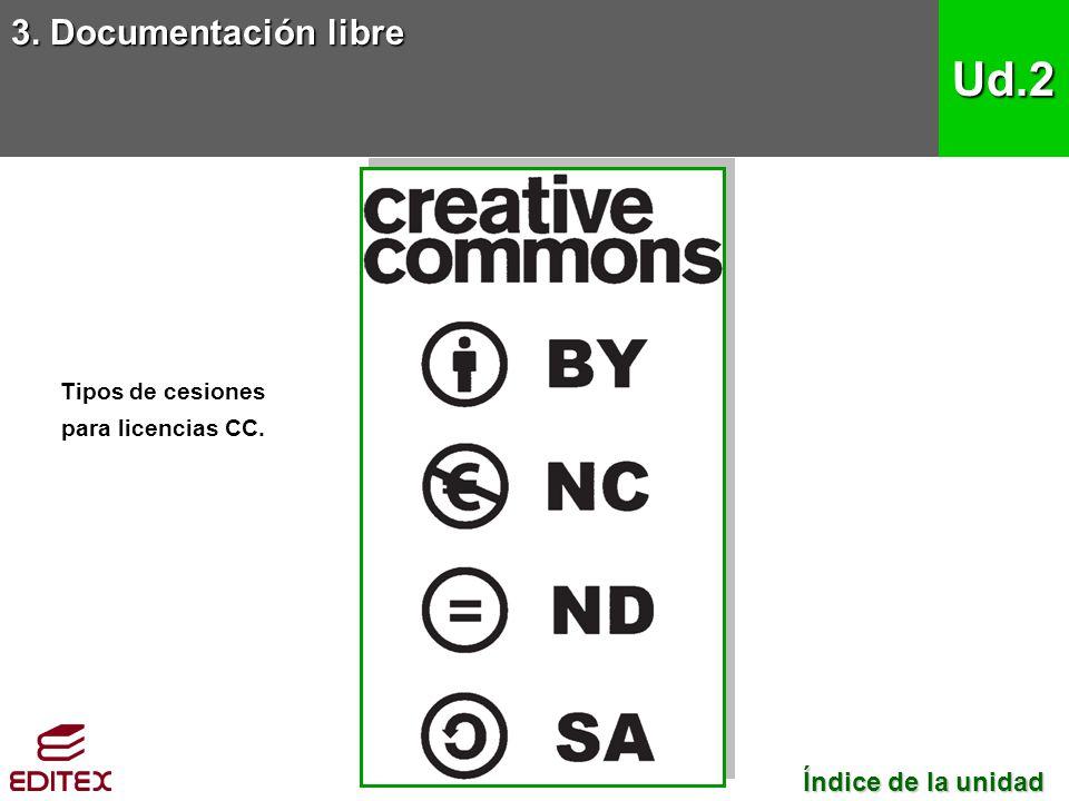 3. Documentación libre Ud.2 Tipos de cesiones para licencias CC. Índice de la unidad Índice de la unidad