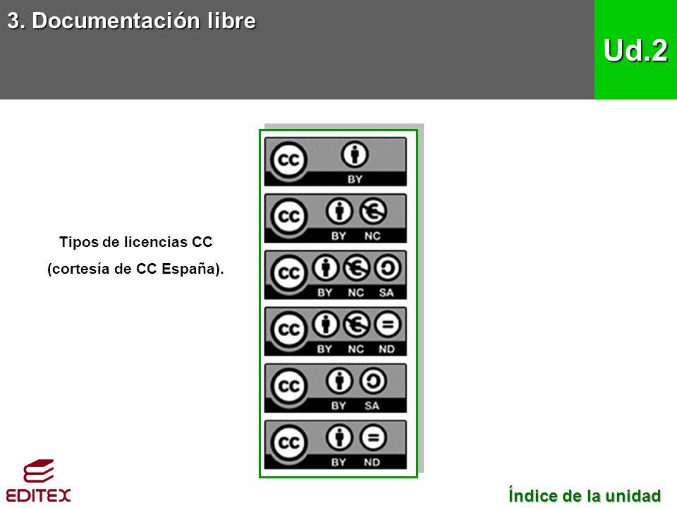 3. Documentación libre Ud.2 Tipos de licencias CC (cortesía de CC España). Índice de la unidad Índice de la unidad