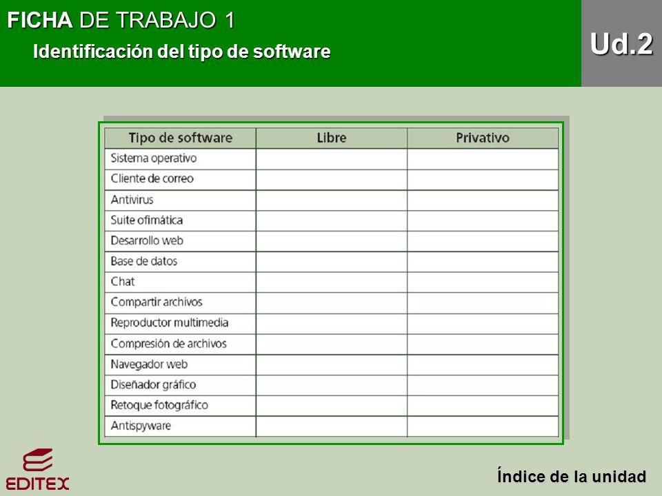 FICHA DE TRABAJO 1 Identificación del tipo de software Ud.2 Índice de la unidad Índice de la unidad