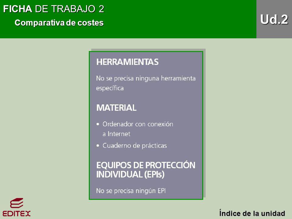 FICHA DE TRABAJO 2 Comparativa de costes Ud.2 Índice de la unidad Índice de la unidad