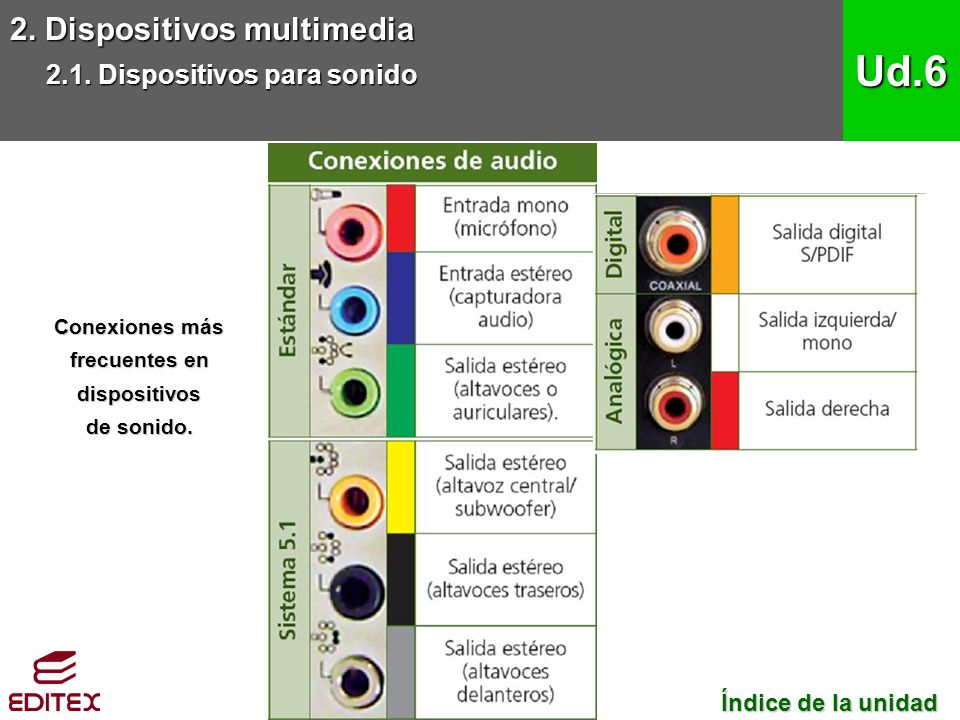 2. Dispositivos multimedia 2.1. Dispositivos para sonido Ud.6 Índice de la unidad Índice de la unidad Conexiones más frecuentes en dispositivos de son