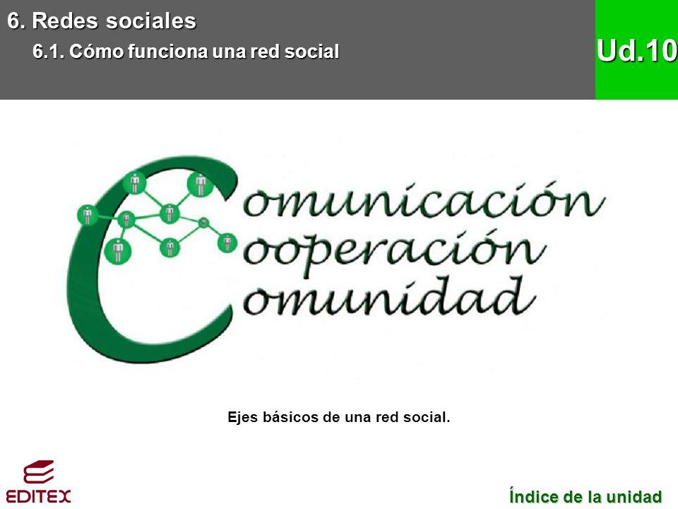 6. Redes sociales 6.1. Cómo funciona una red social Ud.10 Ejes básicos de una red social. Índice de la unidad Índice de la unidad