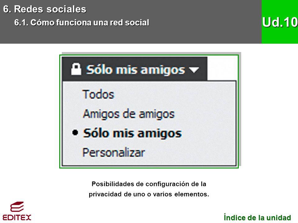 6. Redes sociales 6.1. Cómo funciona una red social Ud.10 Posibilidades de configuración de la privacidad de uno o varios elementos. Índice de la unid