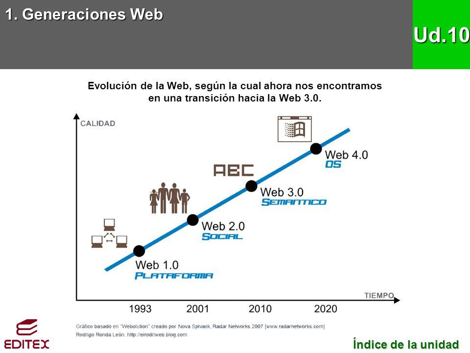 1. Generaciones Web Ud.10 Evolución de la Web, según la cual ahora nos encontramos en una transición hacia la Web 3.0. Índice de la unidad Índice de l