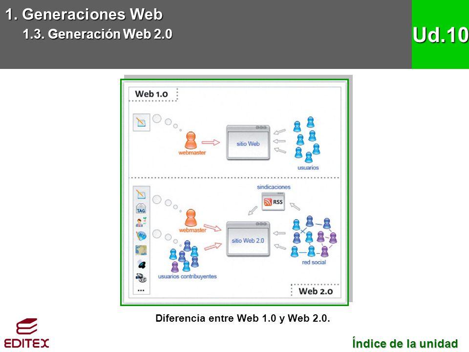 1. Generaciones Web 1.3. Generación Web 2.0 Ud.10 Diferencia entre Web 1.0 y Web 2.0. Índice de la unidad Índice de la unidad