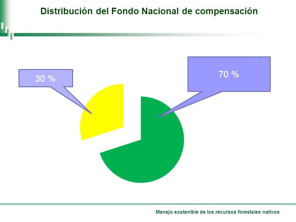 Manejo sostenible de los recursos forestales nativos 30 % 70 % Distribución del Fondo Nacional de compensación
