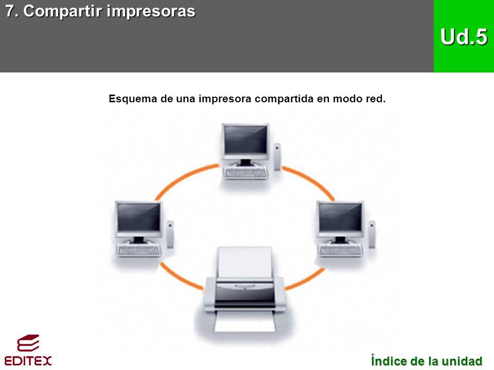 7. Compartir impresoras Ud.5 Índice de la unidad Índice de la unidad Esquema de una impresora compartida en modo red.
