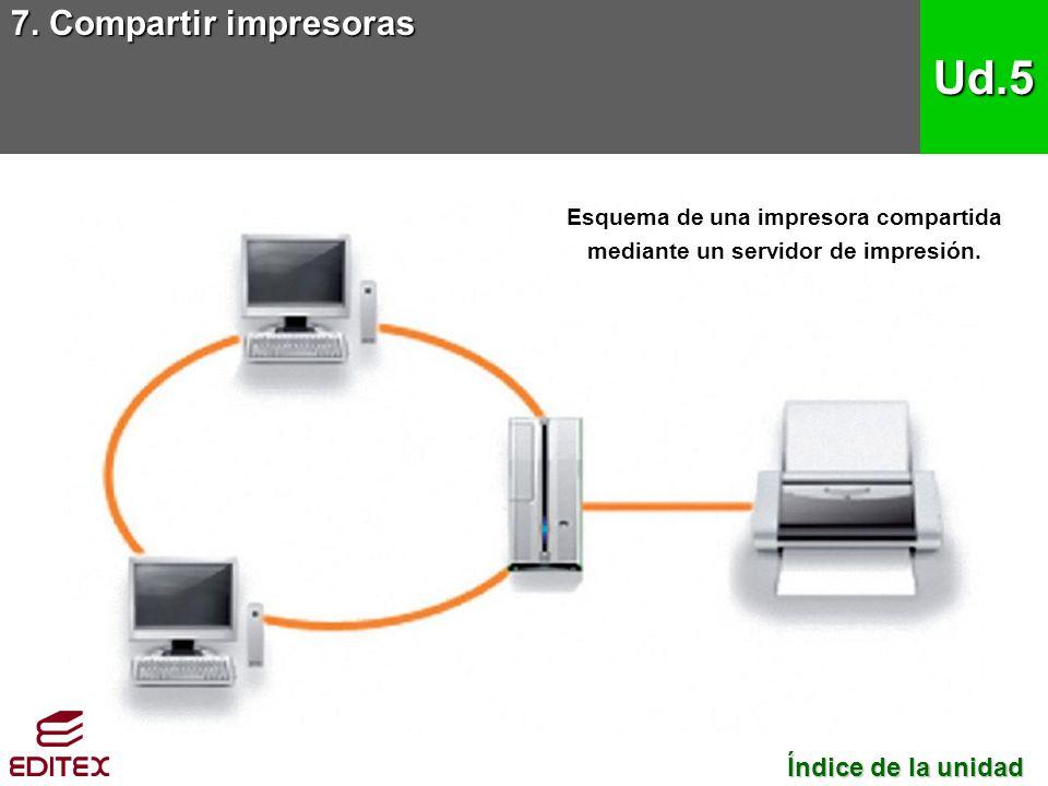 7. Compartir impresoras Ud.5 Índice de la unidad Índice de la unidad Esquema de una impresora compartida mediante un servidor de impresión.