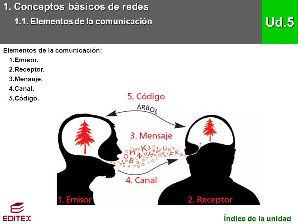1. Conceptos básicos de redes 1.1. Elementos de la comunicación Ud.5 Índice de la unidad Índice de la unidad Elementos de la comunicación: 1.Emisor. 2