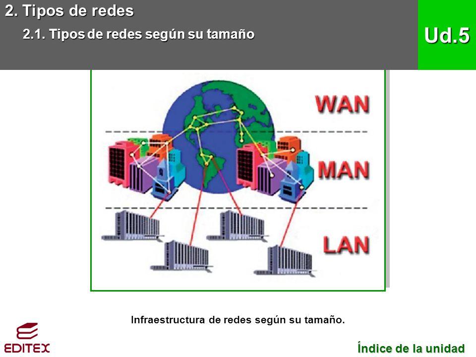 2. Tipos de redes 2.1. Tipos de redes según su tamaño Ud.5 Índice de la unidad Índice de la unidad Infraestructura de redes según su tamaño.