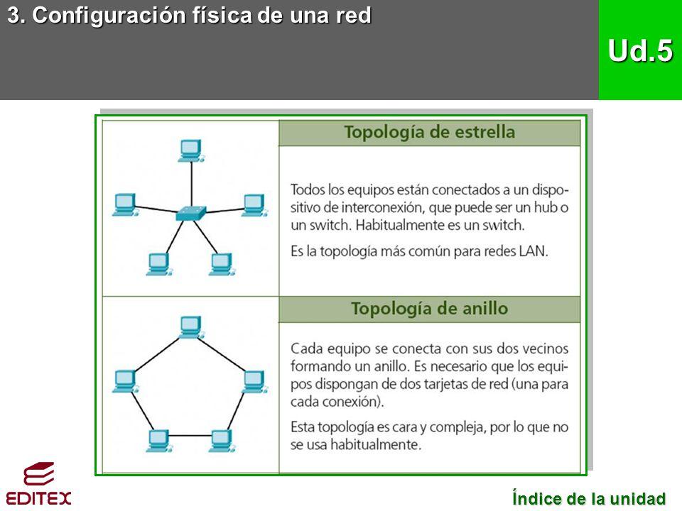 3. Configuración física de una red Ud.5 Índice de la unidad Índice de la unidad
