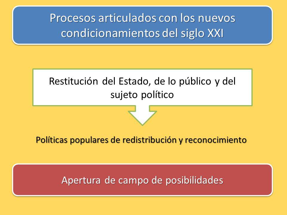 Procesos articulados con los nuevos condicionamientos del siglo XXI Restitución del Estado, de lo público y del sujeto político Apertura de campo de posibilidades Políticas populares de redistribución y reconocimiento