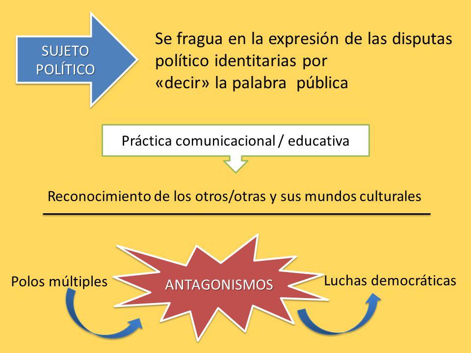 SUJETO POLÍTICO Se fragua en la expresión de las disputas político identitarias por «decir» la palabra pública ANTAGONISMOSANTAGONISMOS Luchas democráticas Práctica comunicacional / educativa Reconocimiento de los otros/otras y sus mundos culturales Polos múltiples