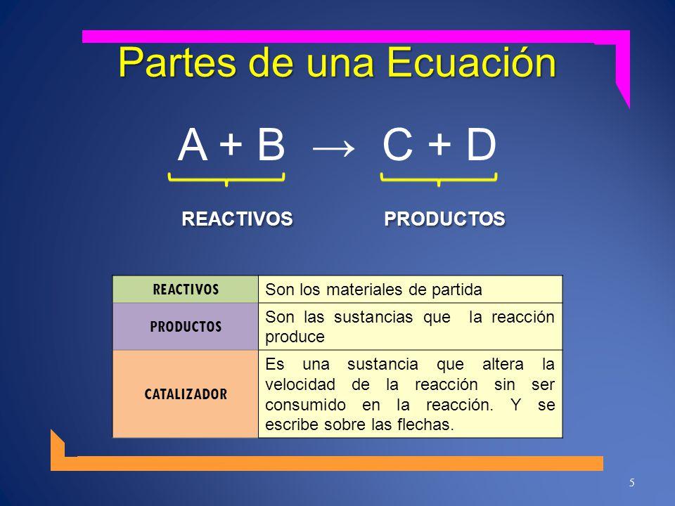 Partes de una Ecuación A + B C + D REACTIVOS PRODUCTOS REACTIVOS PRODUCTOS 5 REACTIVOS Son los materiales de partida PRODUCTOS Son las sustancias que la reacción produce CATALIZADOR Es una sustancia que altera la velocidad de la reacción sin ser consumido en la reacción.